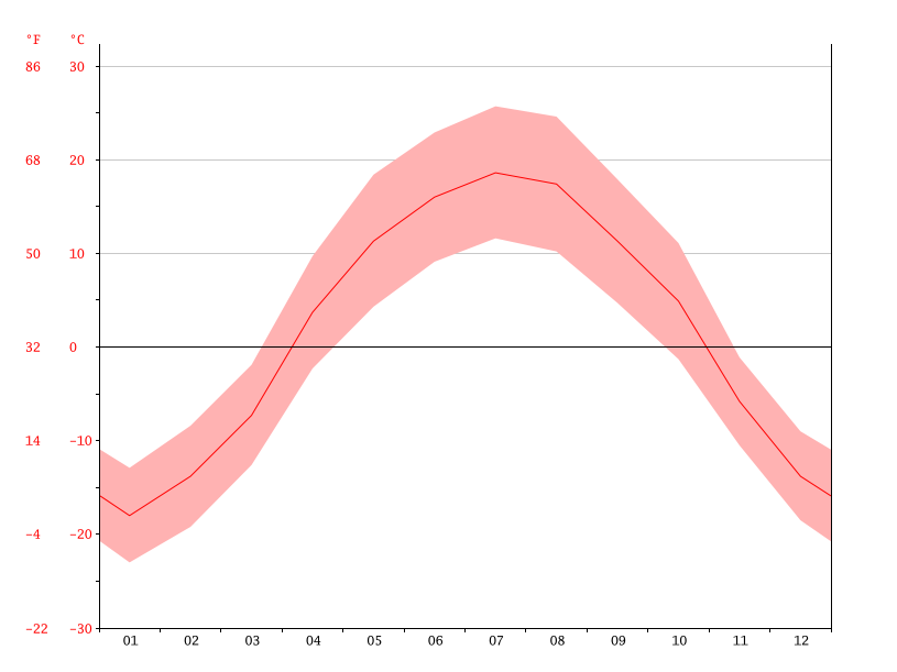 temperature-graph-sascatoon.png